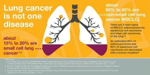lung-cancer-statistics